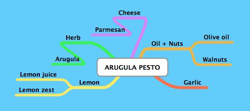 Arugula Pest-png