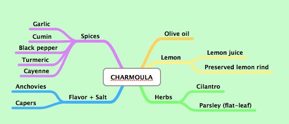 Charmoula png