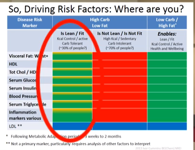 One of many great slides from the video, Cholesterol Conundrum
